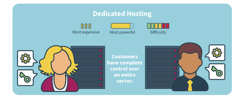 what is a dedicated server hosting