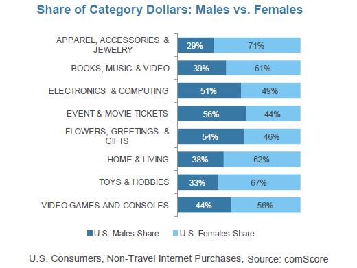 Women Shopping Chart