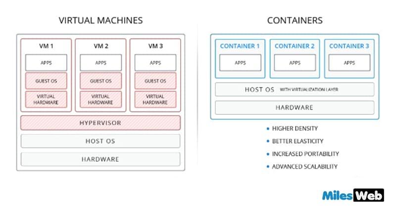 virtual-machine-vs-containers-min