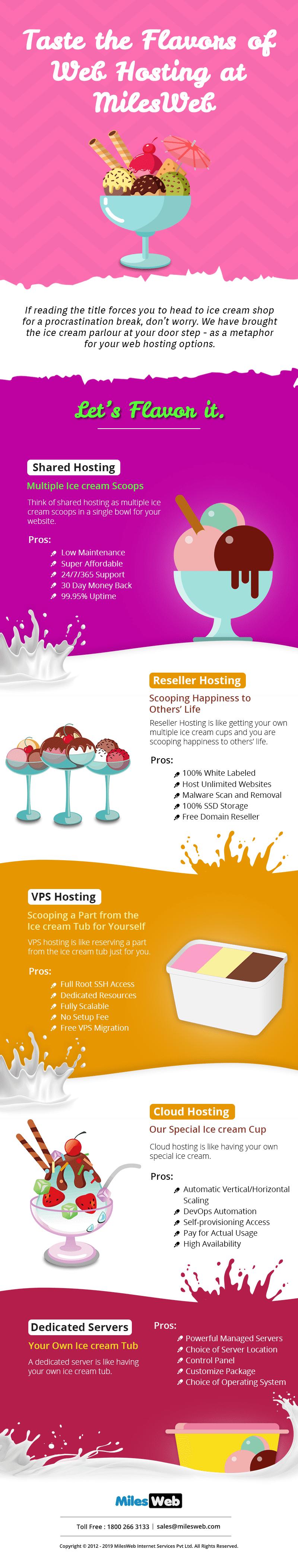 Taste the Flavors of Web Hosting at MilesWeb