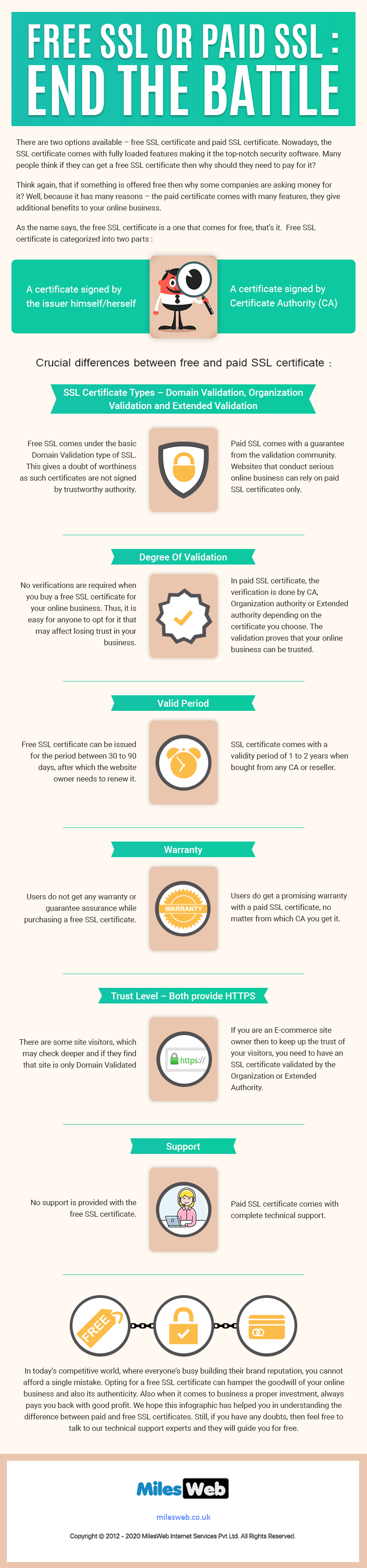 Free or Paid SSL certificate Infographic