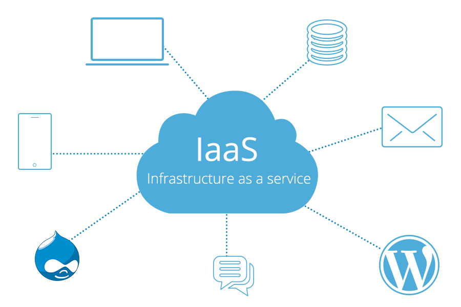 Know What is Infrastructure as a service